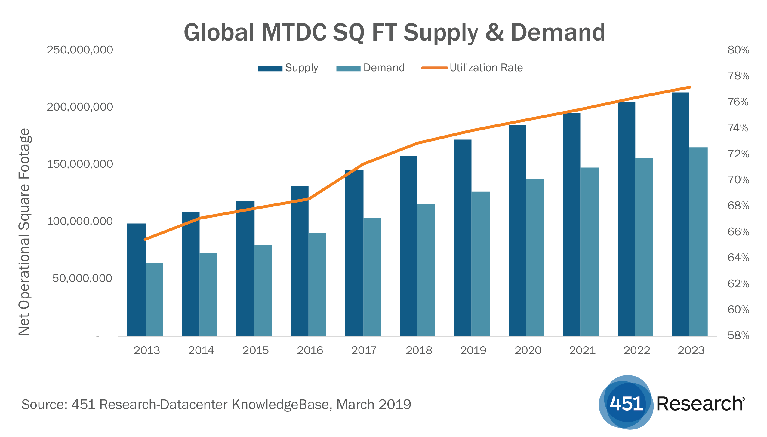 DCKB Global MTDC SQ Supply & Demand