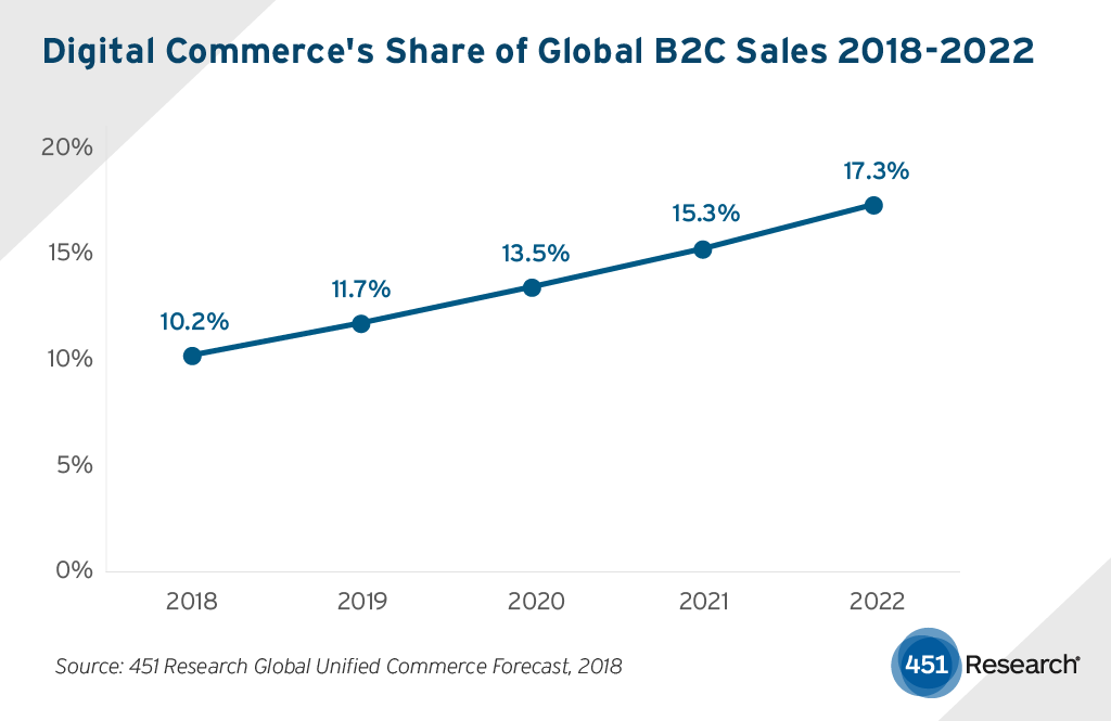 DigitalCommerce PR Fig 1