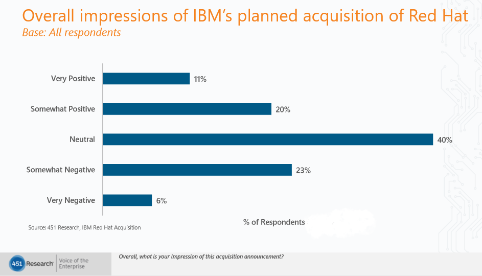 IBM Red Hat survey blog image 1 overall impressions