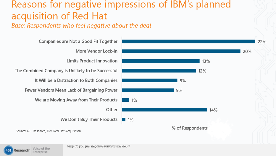 IBM Red Hat survey blog image 2 negative impression reasons