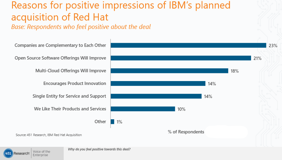 IBM Red Hat survey blog image 3 positive impressions