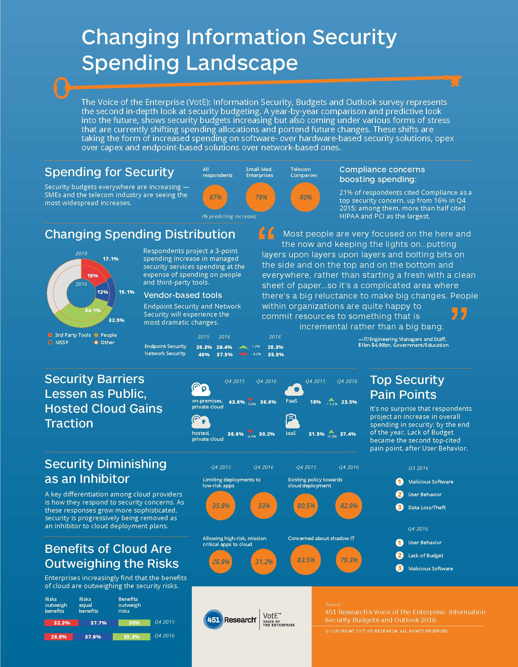 08-01-17 InfoSec InfoGraphic Page 1