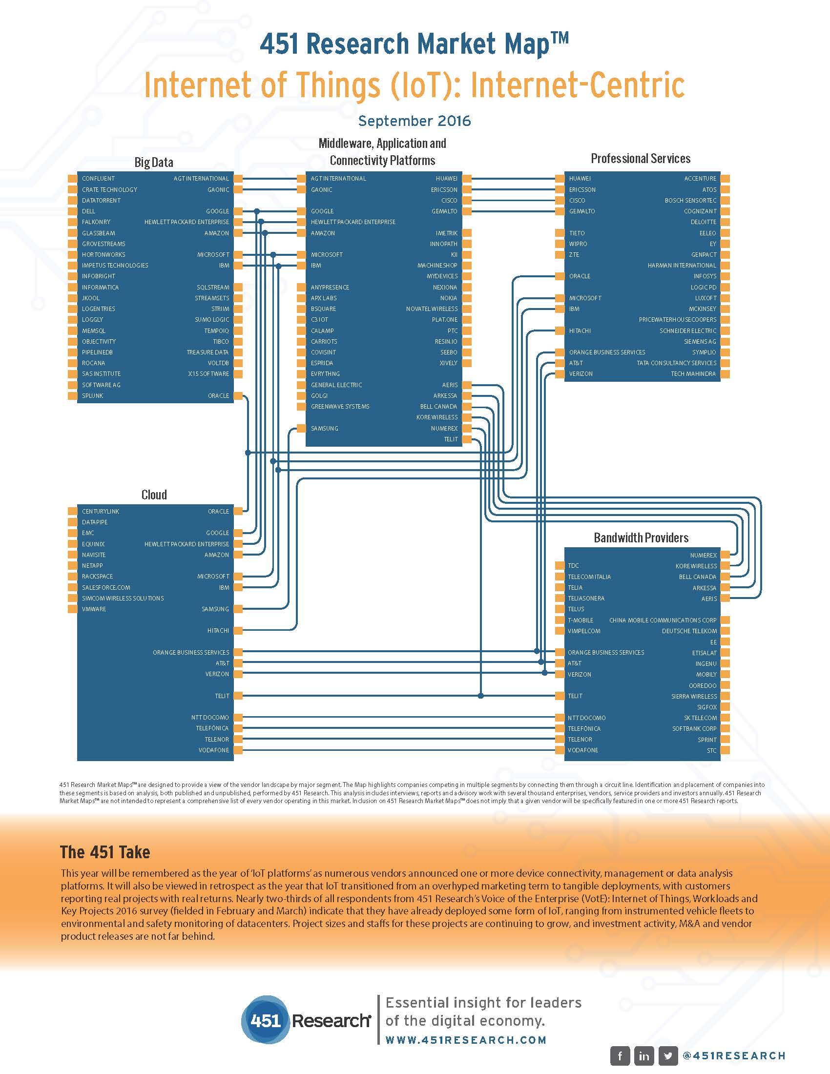 IoT Internet Centric Market Map - 451 Research - Analyzing