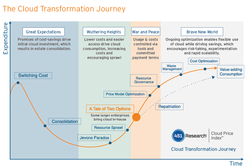 The Cloud Transformation Jorney