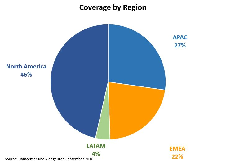 coverage by region 2017