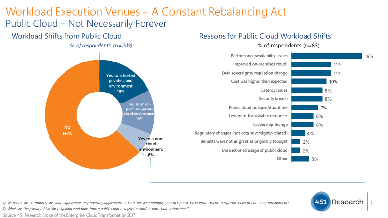 The Trouble with Cloud Repatriation fig 1