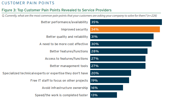 Voice of the Service Provider Figure 3 2018