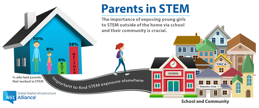 Parents in STEM: the importance of exposing young girls to STEM outside of the home via school and their community is crucial.