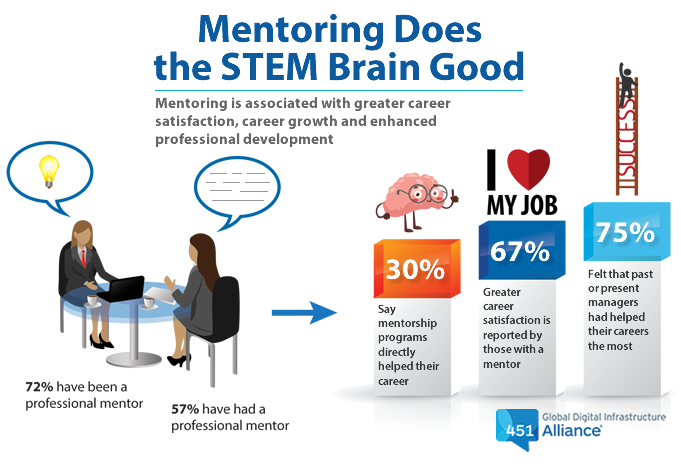 Mentoring Does the STEM Brain Good: Mentoring is associated with greater career satisfaction, career growth and professional development.