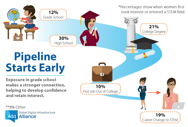 Pipeline Starts Early: Exposure in grade school makes a stronger connection, helping to develop confidence and retain interest.