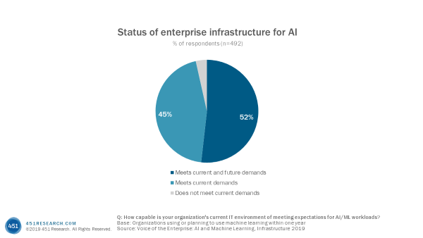 figure 1 status of enterprise infrastructure for ai