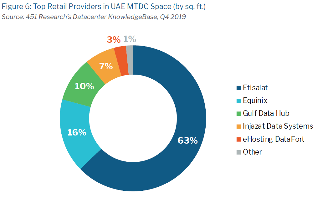 tbi uae market map featured data