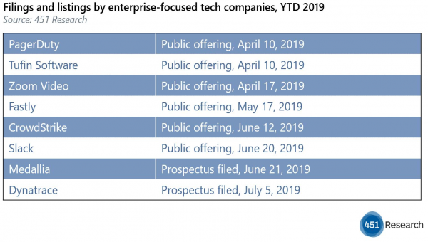 PE, not just VC, joins the IPO parade – Inorganic Growth
