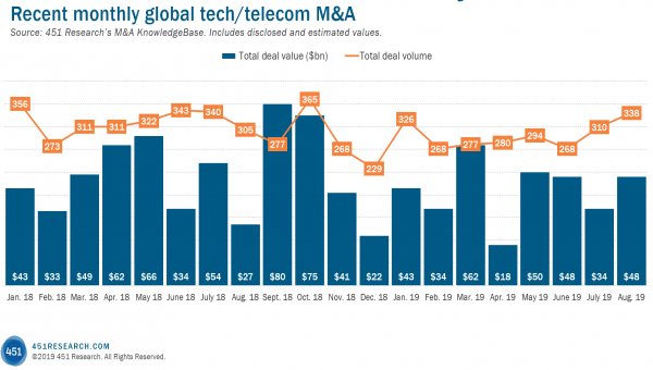 Inorganic Growth – The 451 Take on Tech M&A
